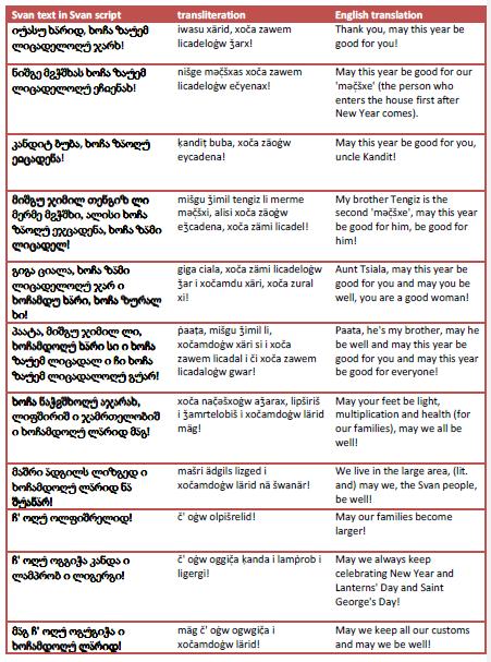 language-svan-table