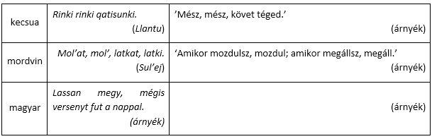 kecsua-mordvin-magyar